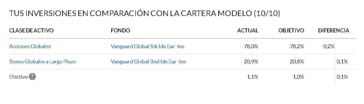 Cartera-Indexa-Capital