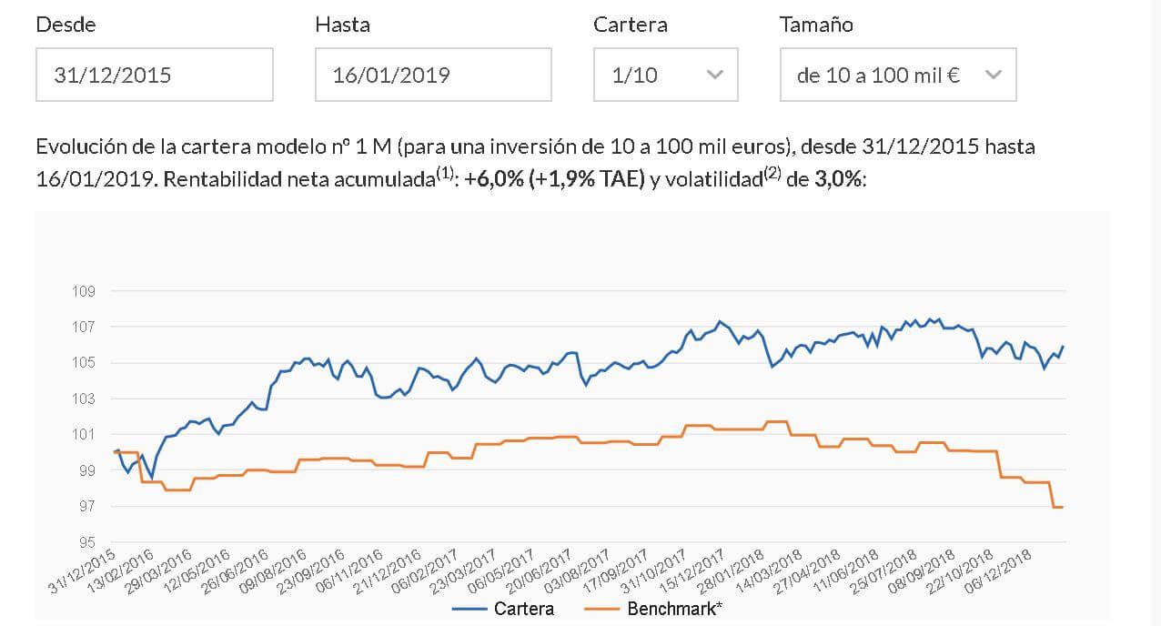 Indexa-Capital-1