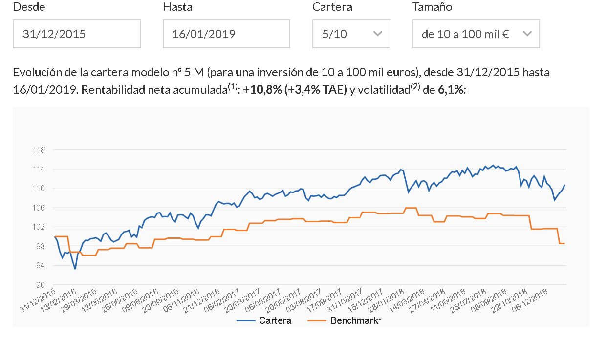 Indexa-Capital-5