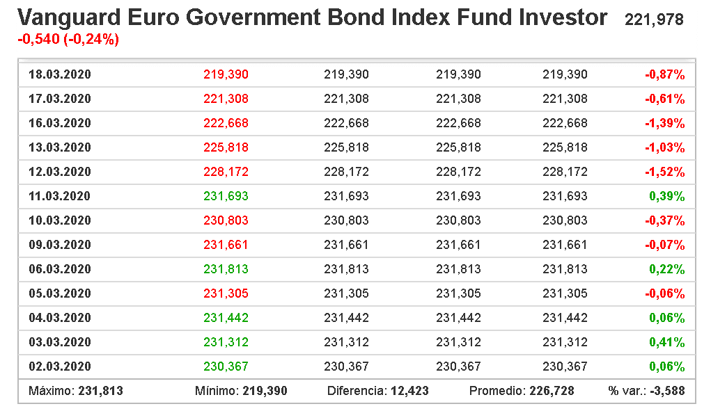 Tabla de cotización de valores del índice Vanguard Euro Government